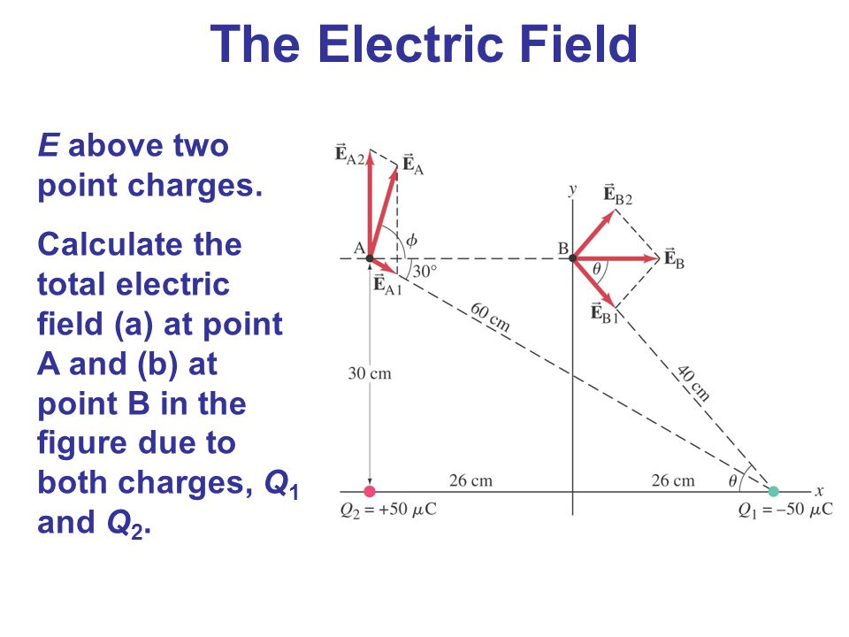 The Electric Field E above two point charges.