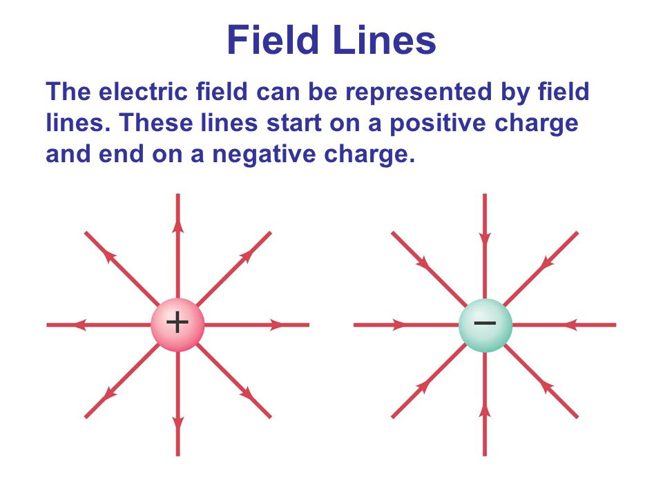 Field Lines The electric field can be represented by field lines. These lines start on a positive charge and end on a negative charge.
