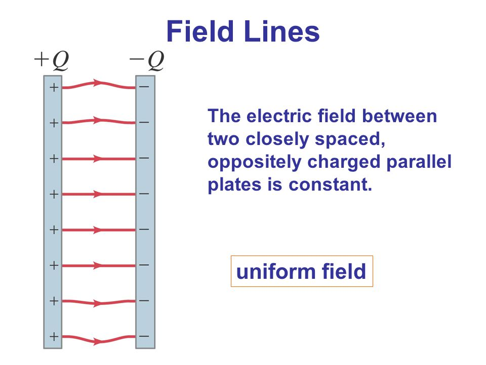 Field Lines uniform field