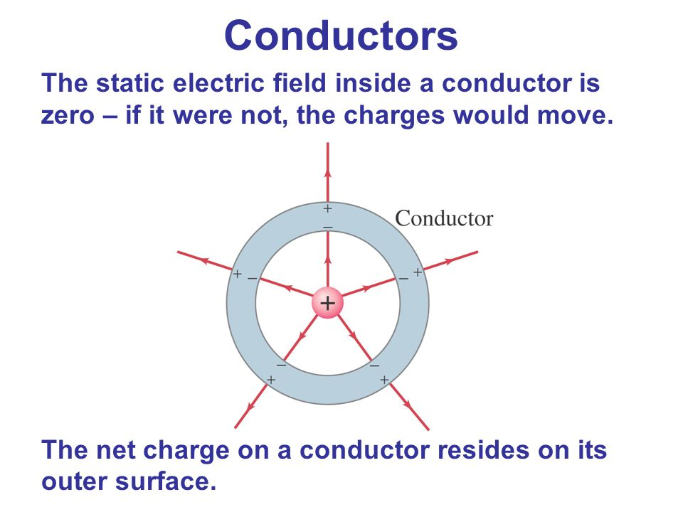 Conductors The static electric field inside a conductor is zero – if it were not, the charges would move.