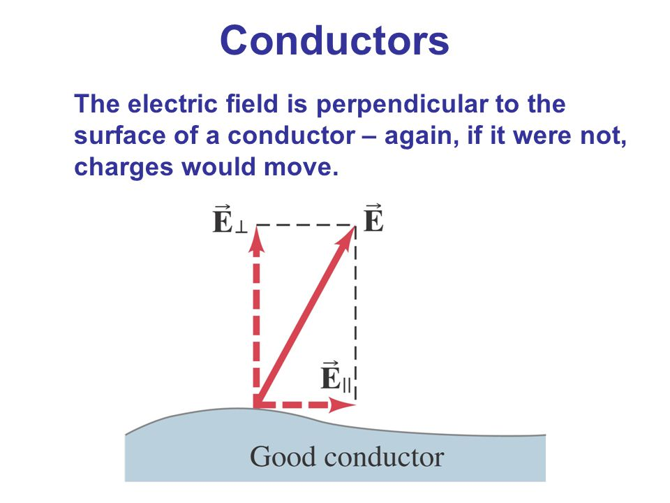 Conductors The electric field is perpendicular to the surface of a conductor – again, if it were not, charges would move.