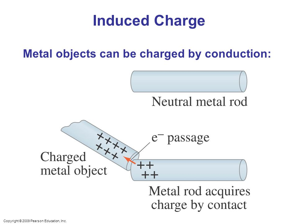 Induced Charge Metal objects can be charged by conduction:
