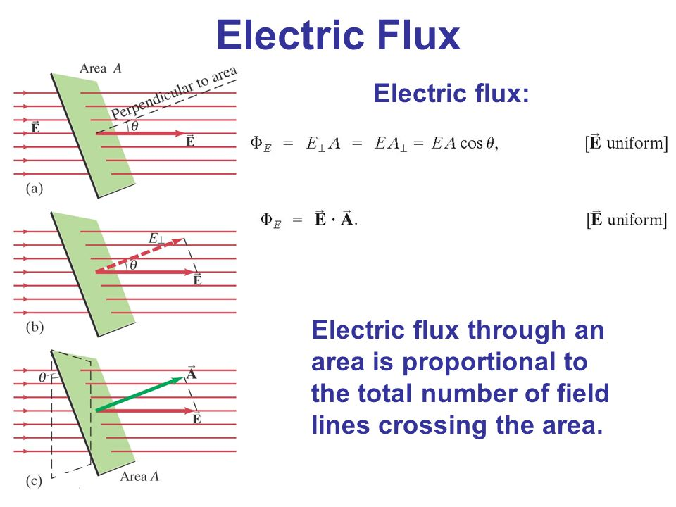 Electric Flux Electric flux: