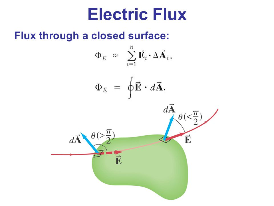 Electric Flux Flux through a closed surface: