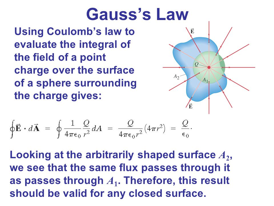 Gauss's Law Using Coulomb's law to evaluate the integral of the field of a point charge over the surface of a sphere surrounding the charge gives: