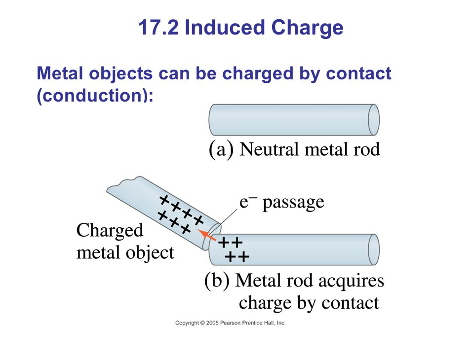 17.2 Induced Charge Metal objects can be charged by contact (conduction):