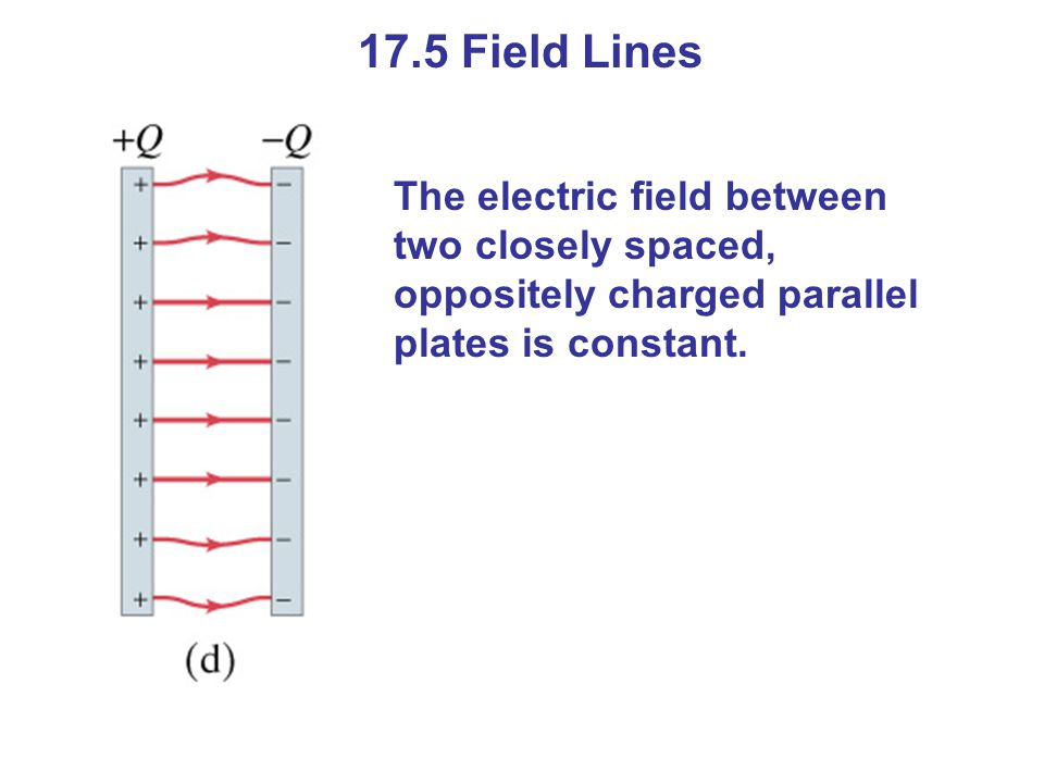 17.5 Field Lines The electric field between two closely spaced, oppositely charged parallel plates is constant.