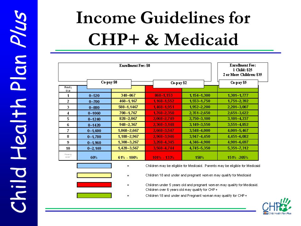 Income Guidelines for CHP+ & Medicaid
