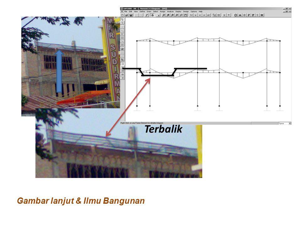 Terbalik Gambar lanjut & Ilmu Bangunan
