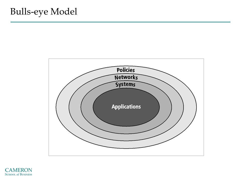 Bulls-eye Model Policies: first layer of defense