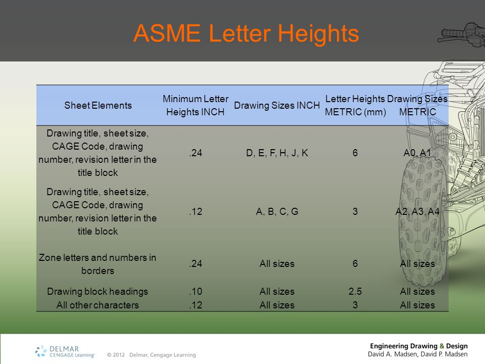 ASME Letter Heights Sheet Elements Minimum Letter Heights INCH