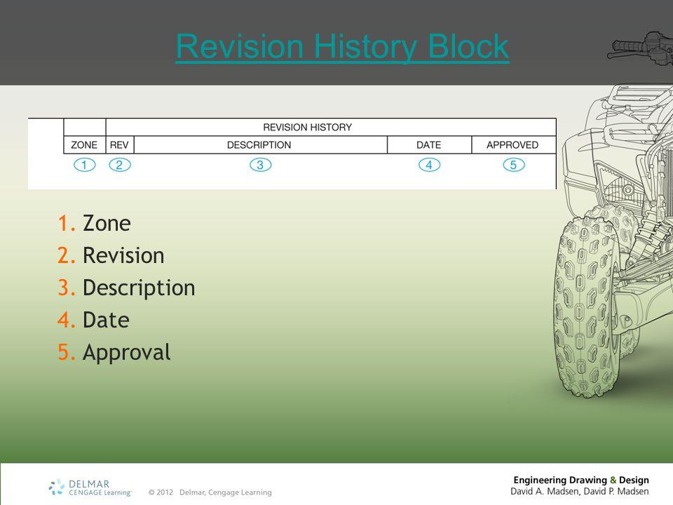 Revision History Block