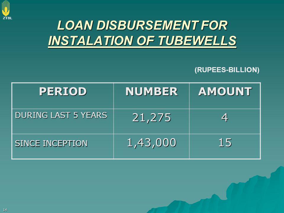 LOAN DISBURSEMENT FOR INSTALATION OF TUBEWELLS