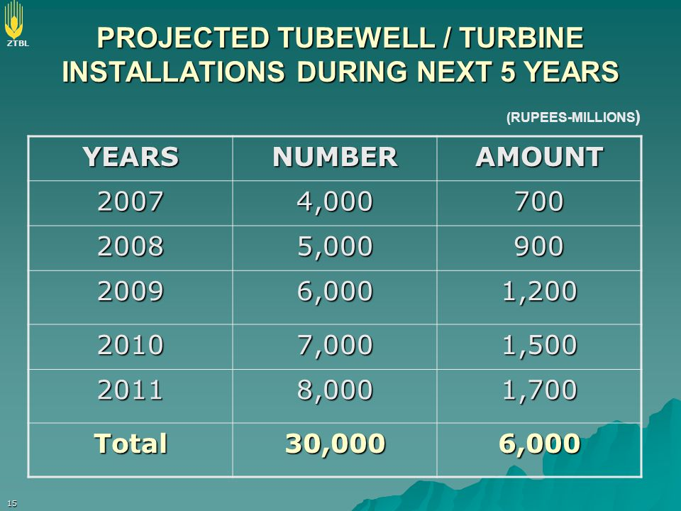 PROJECTED TUBEWELL / TURBINE INSTALLATIONS DURING NEXT 5 YEARS
