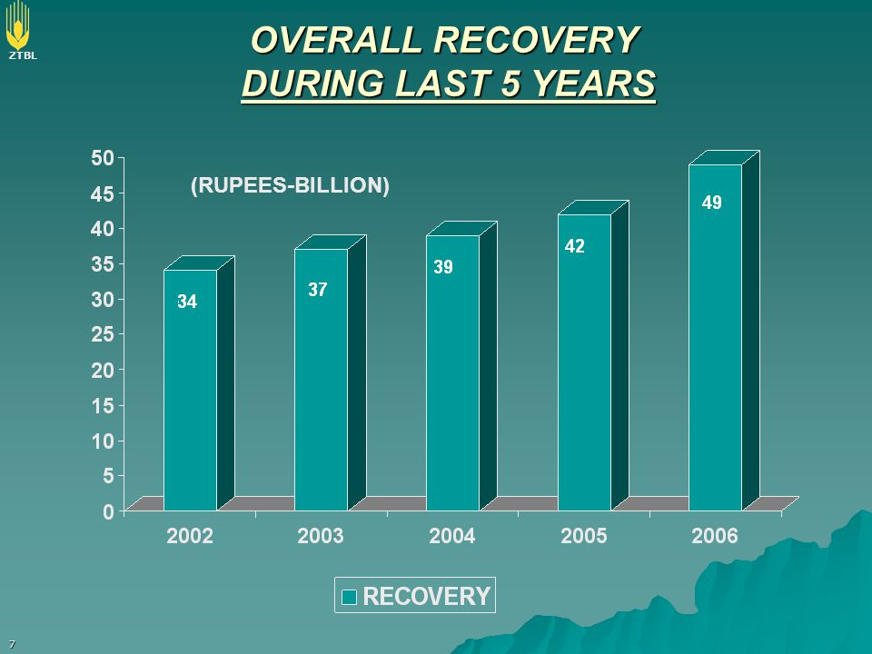 OVERALL RECOVERY DURING LAST 5 YEARS