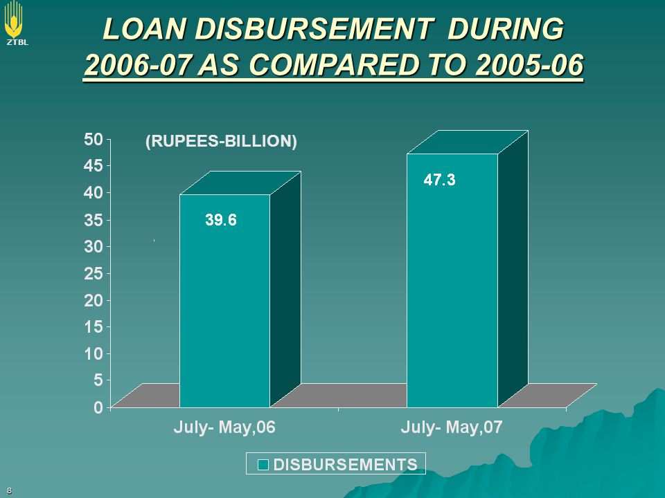 LOAN DISBURSEMENT DURING 2006-07 AS COMPARED TO 2005-06