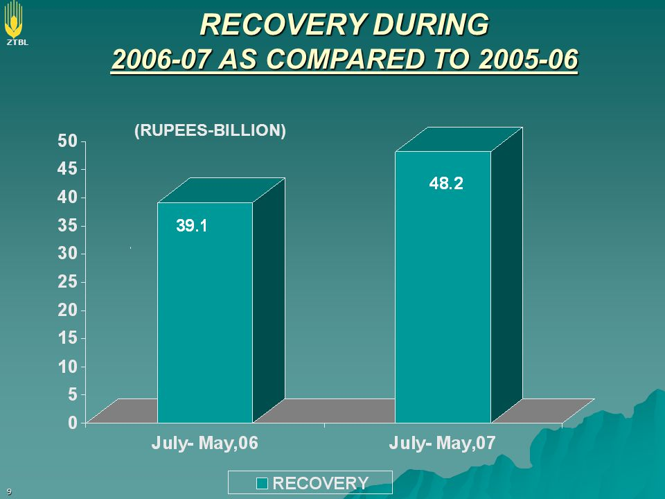 RECOVERY DURING 2006-07 AS COMPARED TO 2005-06