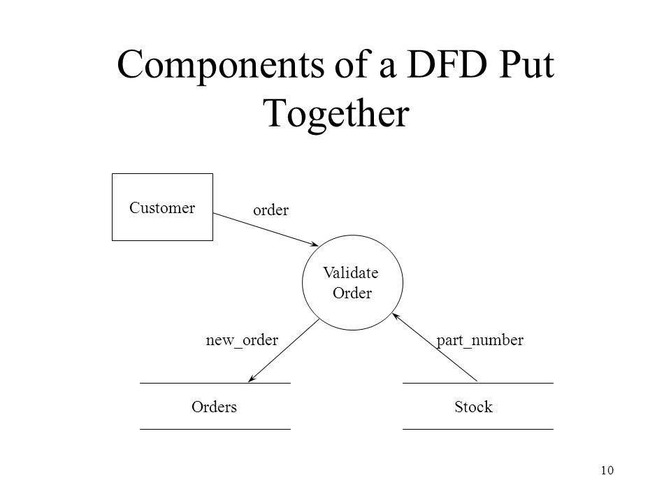 Components of a DFD Put Together