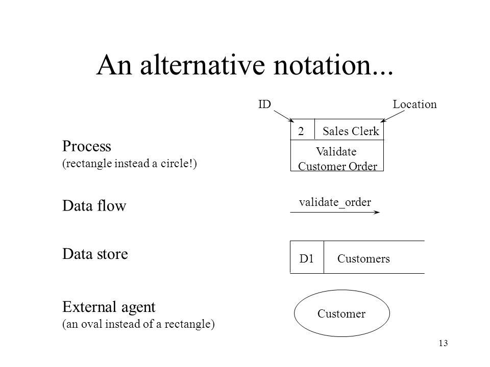 An alternative notation...
