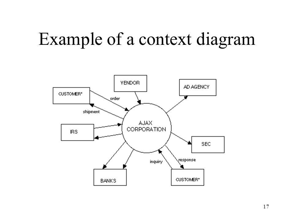 Example of a context diagram