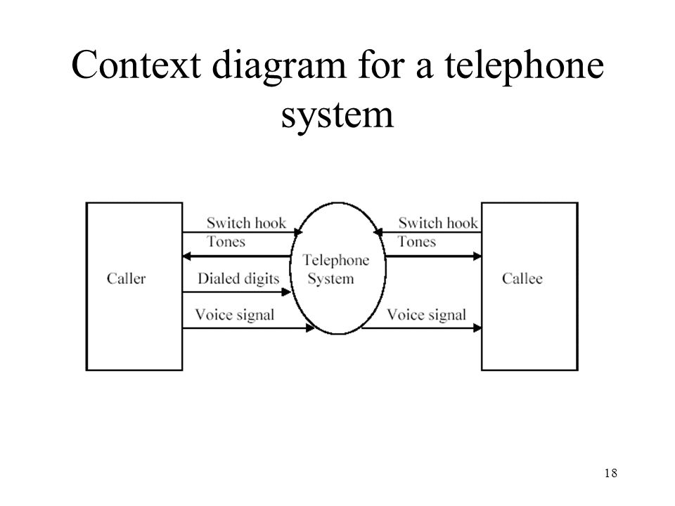 Context diagram for a telephone system