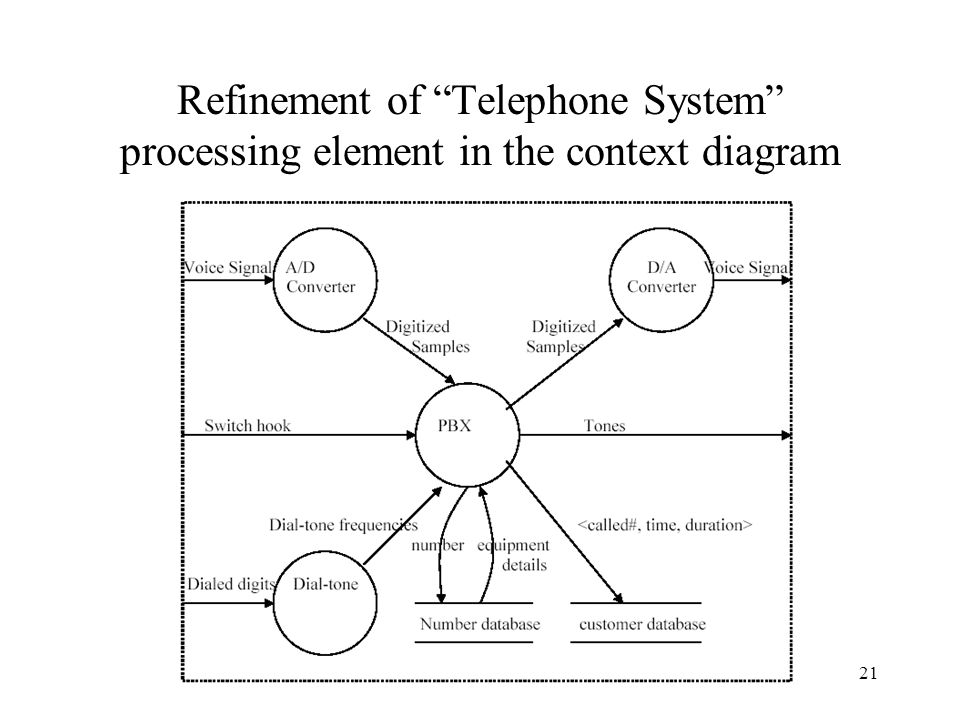 Refinement of Telephone System processing element in the context diagram