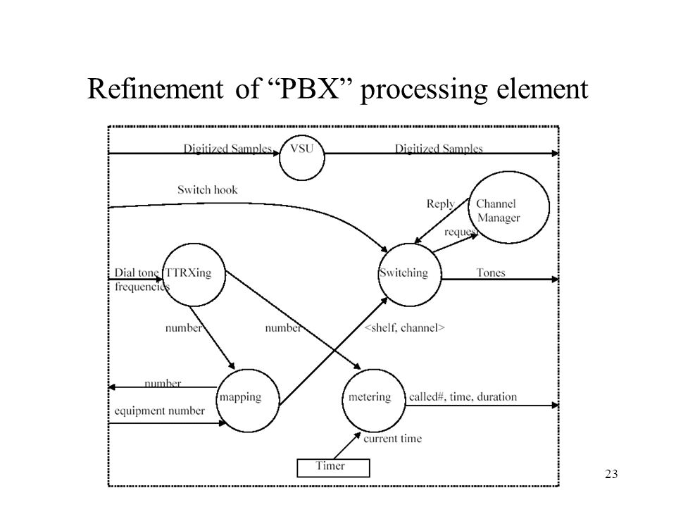 Refinement of PBX processing element