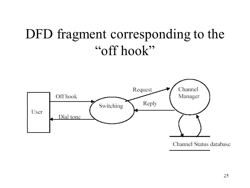 DFD fragment corresponding to the off hook