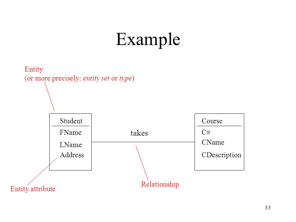 Example takes Entity (or more precisely: entity set or type) Student