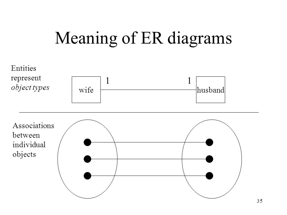 Meaning of ER diagrams 1 1 Entities represent object types wife