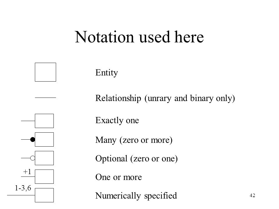 Notation used here Entity Relationship (unrary and binary only)