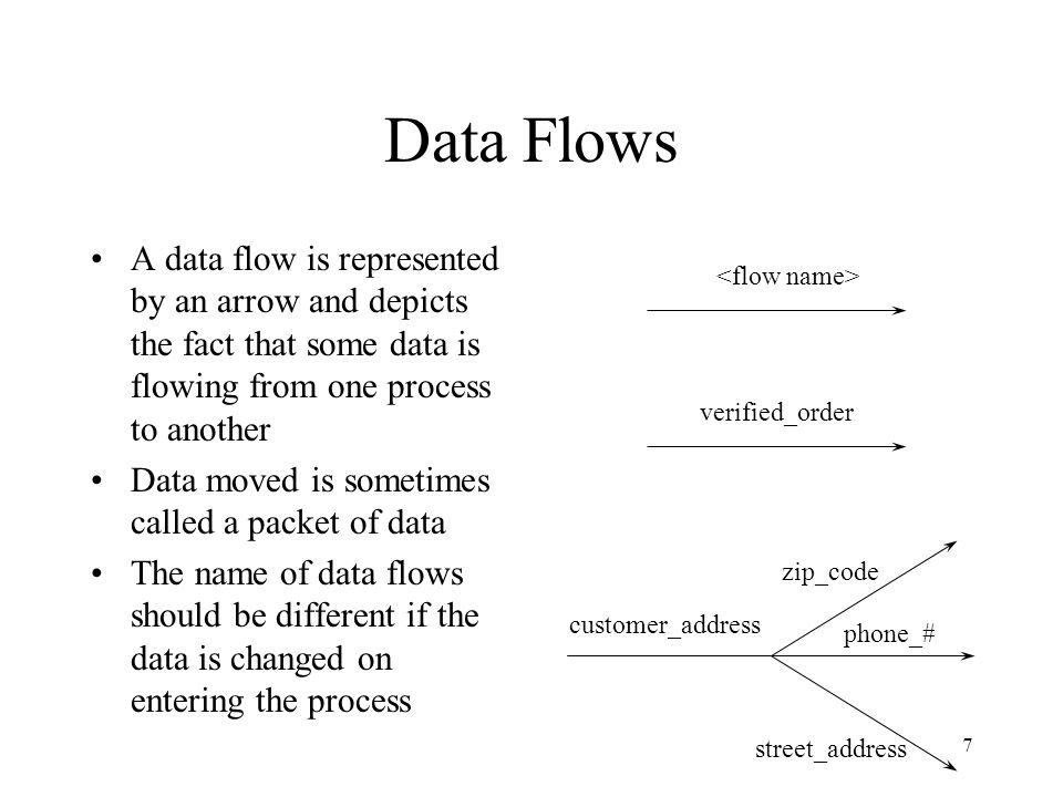 Data Flows A data flow is represented by an arrow and depicts the fact that some data is flowing from one process to another.