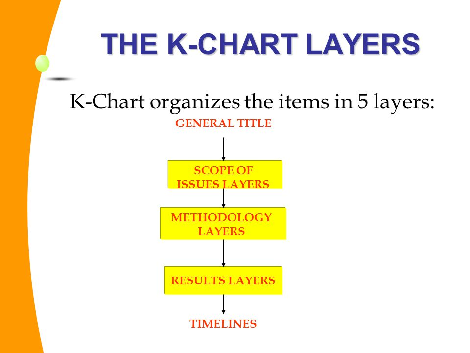 K-Chart organizes the items in 5 layers: