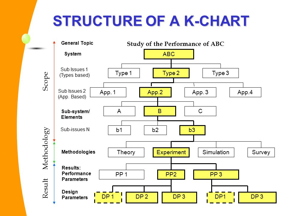 Study of the Performance of ABC