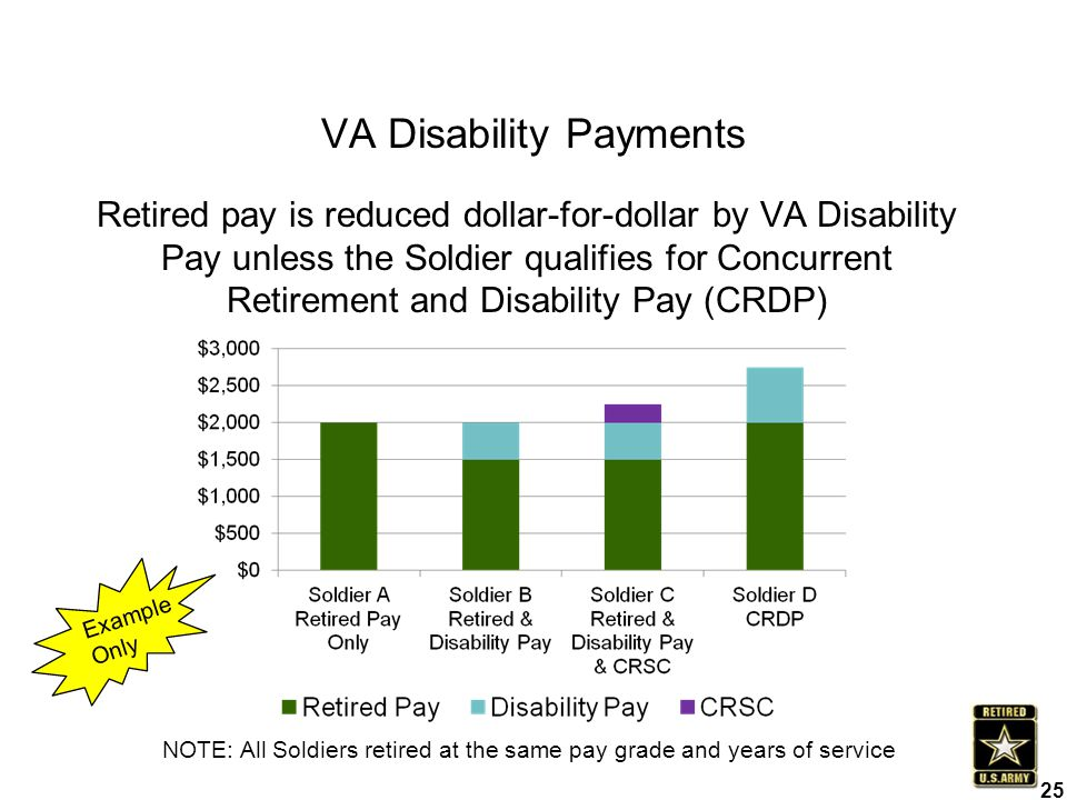 VA Disability Payments