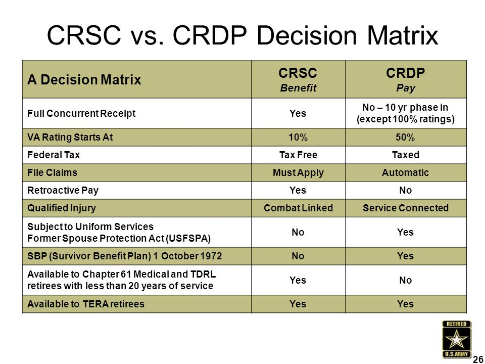 CRSC vs. CRDP Decision Matrix
