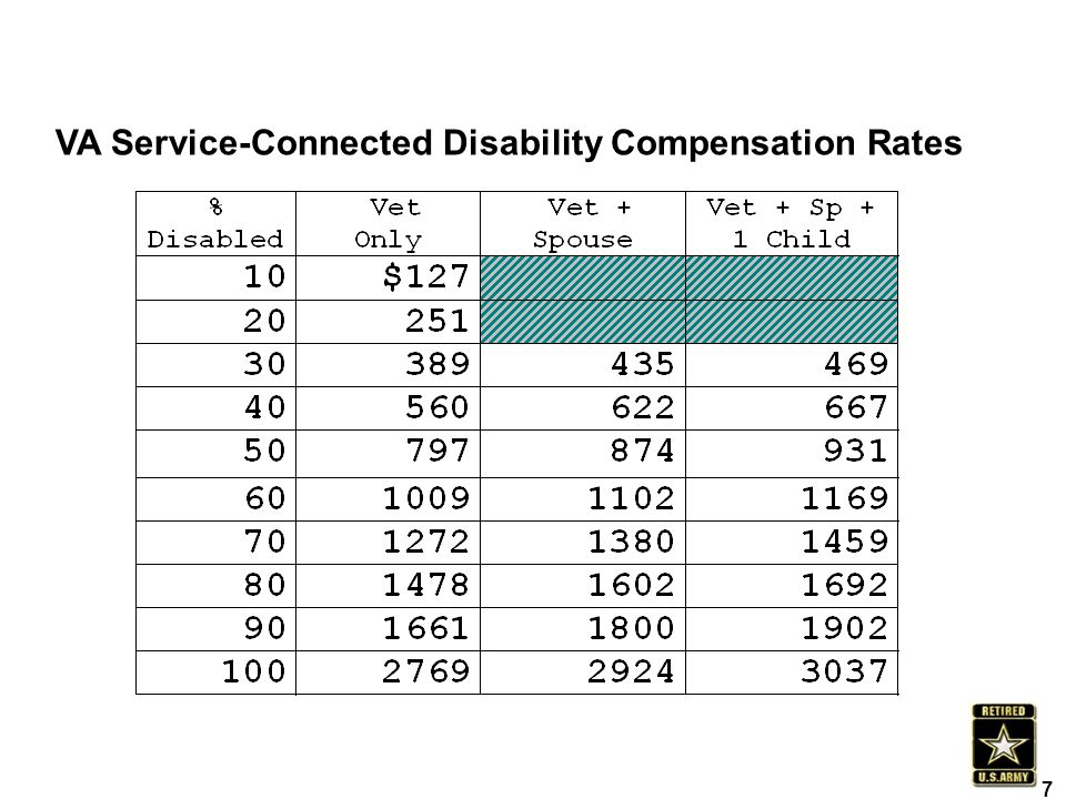 VA Service-Connected Disability Compensation Rates