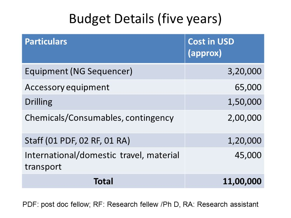 Budget Details (five years)