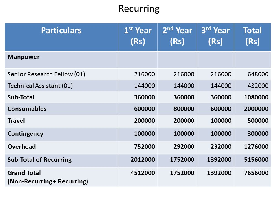 Recurring Particulars 1st Year (Rs) 2nd Year (Rs) 3rd Year (Rs)