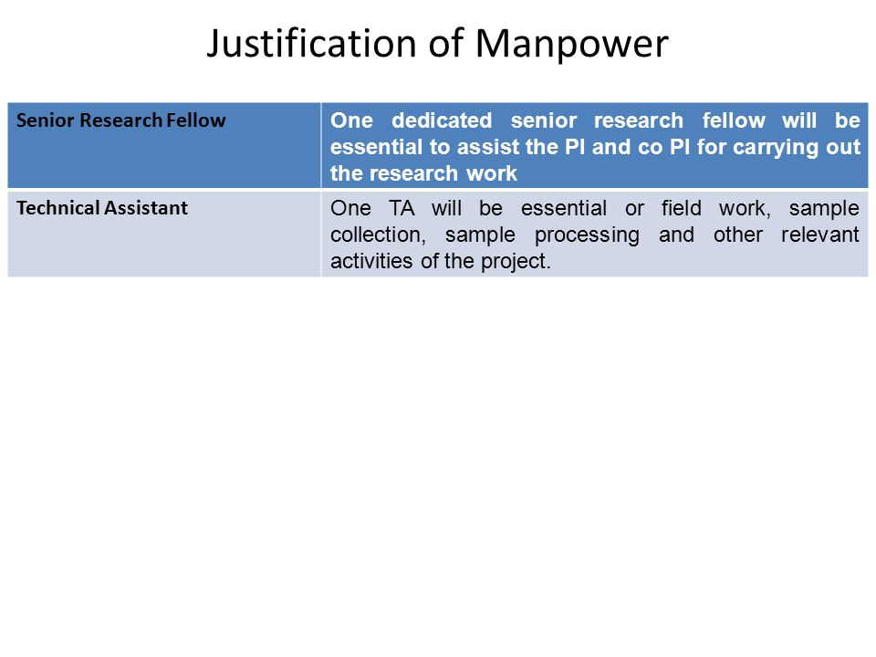 Justification of Manpower