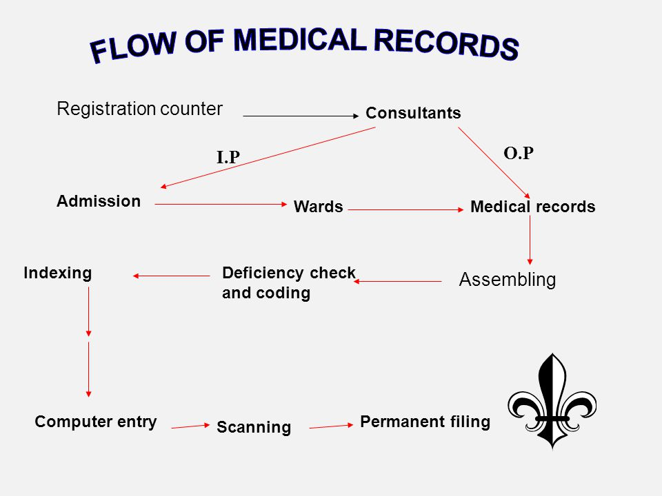 FLOW OF MEDICAL RECORDS