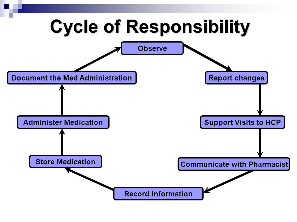 Cycle of Responsibility