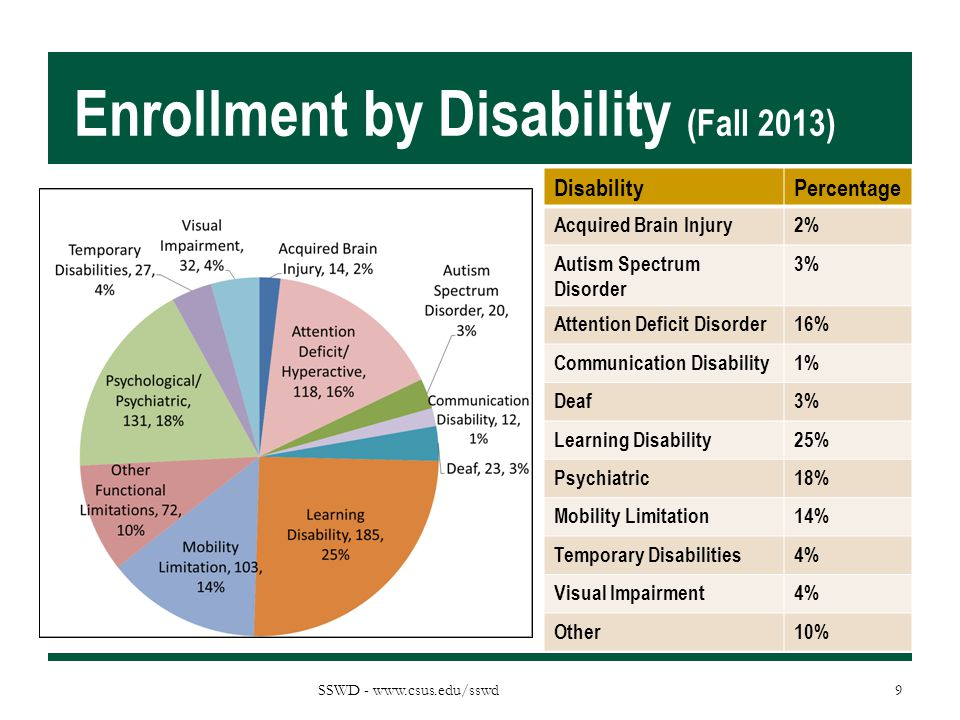 Enrollment by Disability (Fall 2013)
