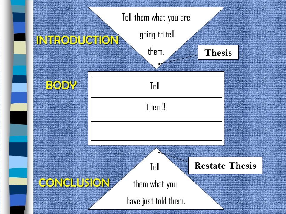 INTRODUCTION BODY CONCLUSION Tell them what you are going to tell