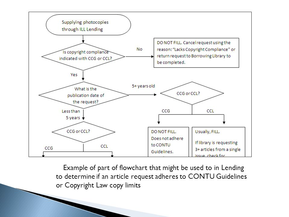 Example of part of flowchart that might be used to in Lending to determine if an article request adheres to CONTU Guidelines or Copyright Law copy limits