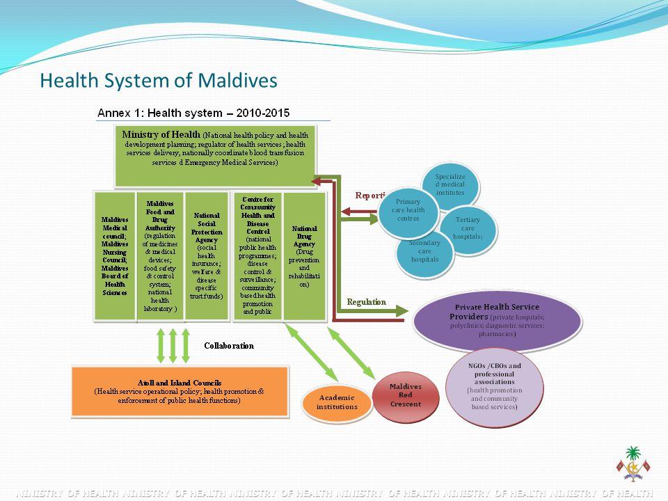 Health System of Maldives