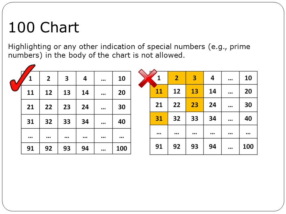 100 Chart Highlighting or any other indication of special numbers (e.g., prime.