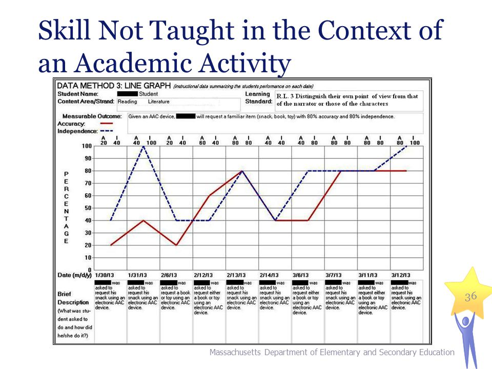 Skill Not Taught in the Context of an Academic Activity
