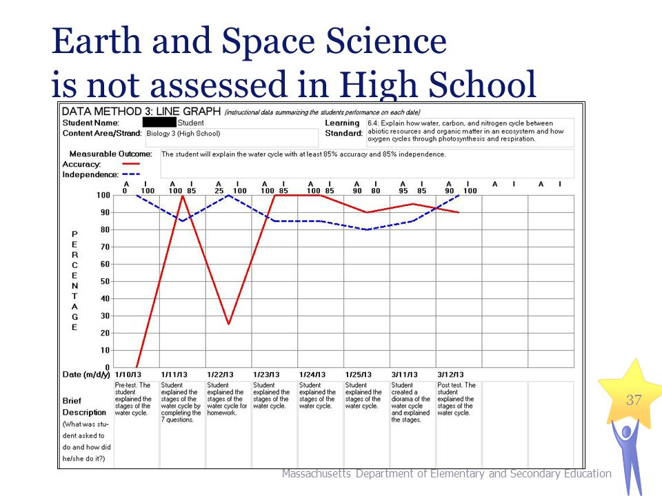 Earth and Space Science is not assessed in High School
