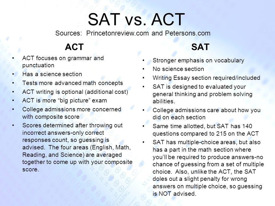 Sources: Princetonreview.com and Petersons.com